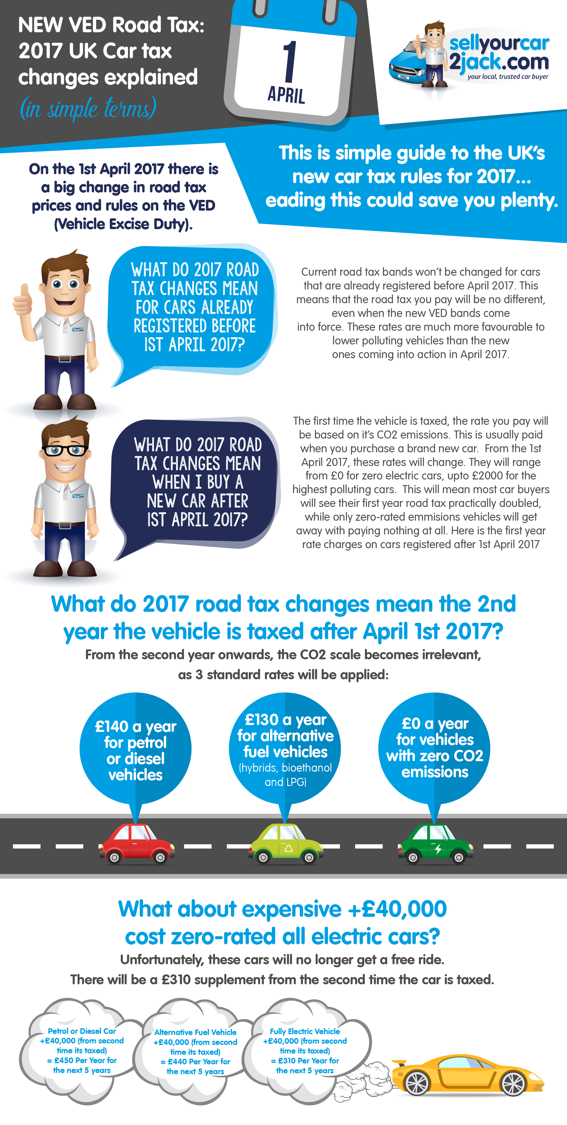 New VED Road Tax: 2017 UK Car Tax Change Explained