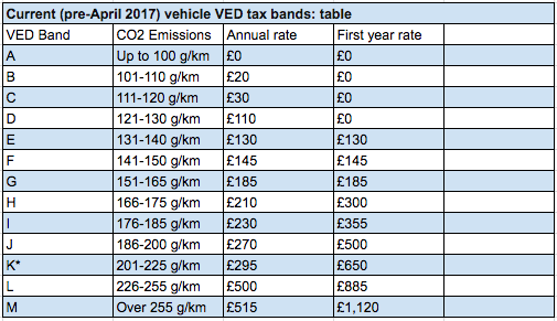 New car tax bands 2017 uk