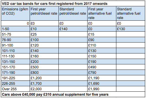 Car Tax Rates From April 2017 Onwards