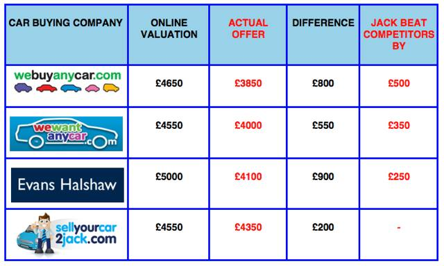 Car buying company price comparison