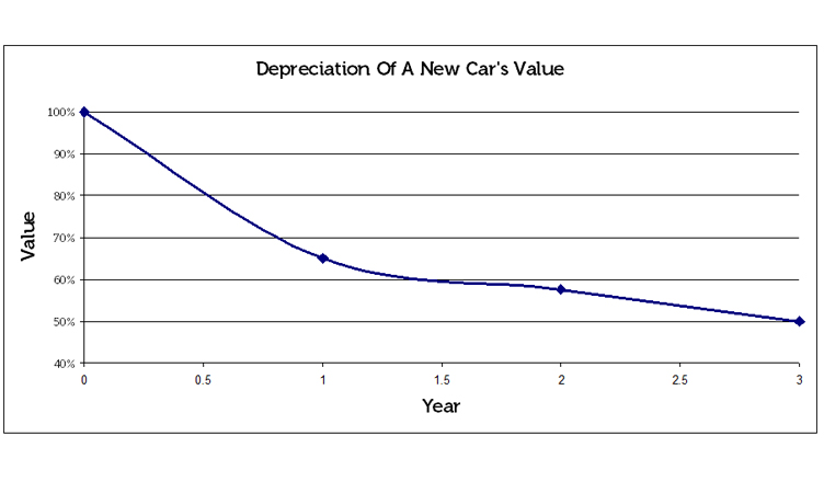 So Why Does A Car S Value Depreciate Quickly
